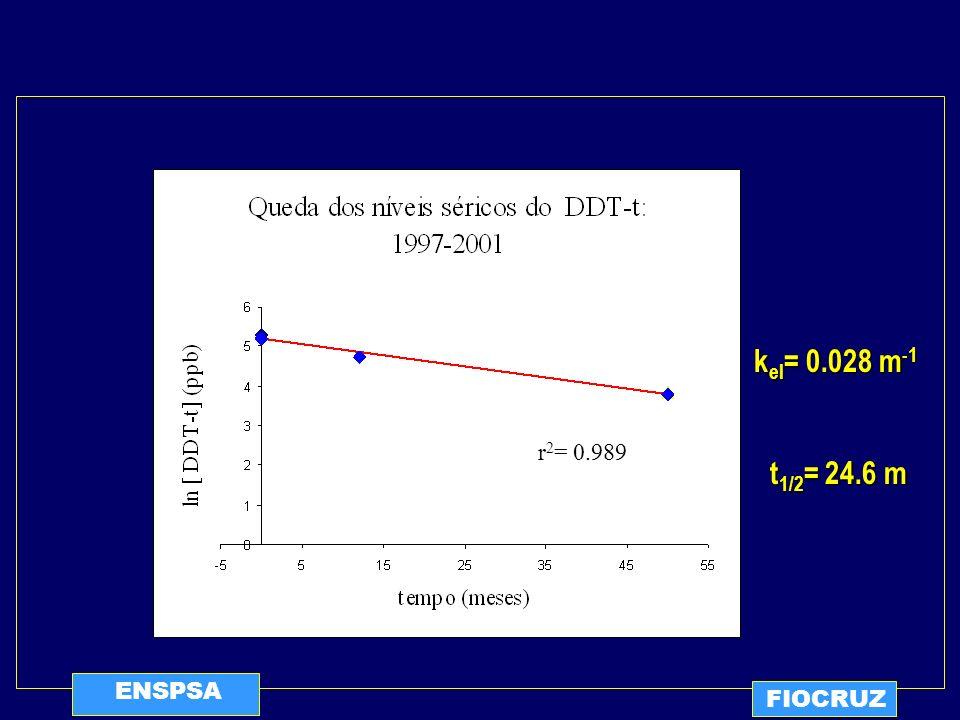 ENSPSA FIOCRUZ t 1/2 = 24.6 m r 2 = 0.989 k el = 0.028 m -1