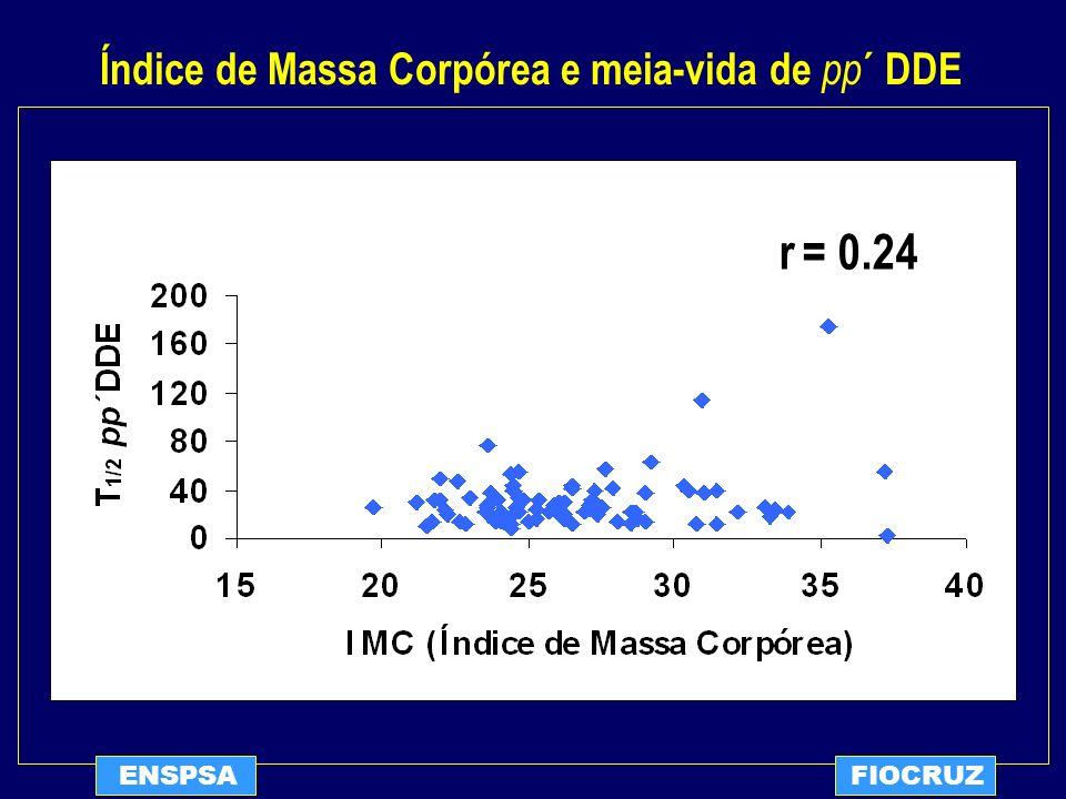 ENSPSAFIOCRUZ r = 0.24 Índice de Massa Corpórea e meia-vida de pp ´ DDE