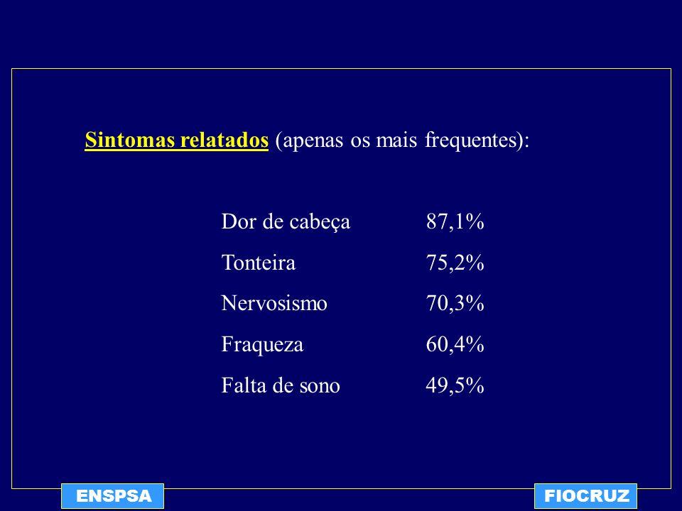 ENSPSAFIOCRUZ Sintomas relatados (apenas os mais frequentes): Dor de cabeça87,1% Tonteira75,2% Nervosismo70,3% Fraqueza60,4% Falta de sono49,5%