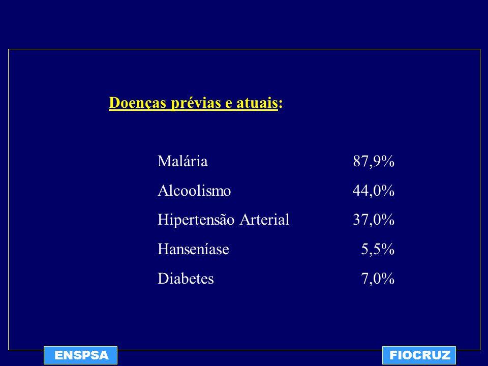 ENSPSAFIOCRUZ Doenças prévias e atuais: Malária87,9% Alcoolismo44,0% Hipertensão Arterial37,0% Hanseníase 5,5% Diabetes 7,0%