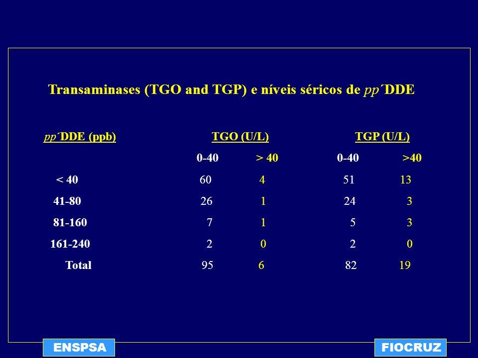 ENSPSAFIOCRUZ Transaminases (TGO and TGP) e níveis séricos de pp´DDE pp´DDE (ppb) TGO (U/L) TGP (U/L) 0-40 > 40 0-40 >40 < 40 60 4 51 13 41-80 26 1 24