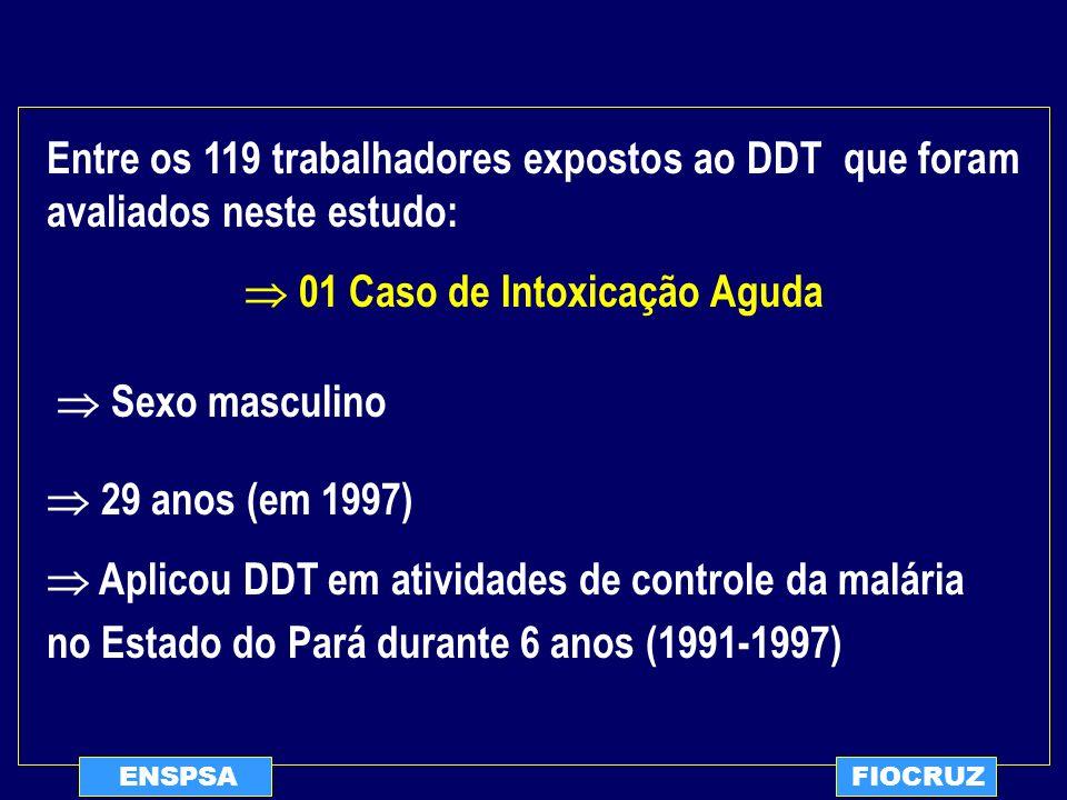 ENSPSAFIOCRUZ Entre os 119 trabalhadores expostos ao DDT que foram avaliados neste estudo: 01 Caso de Intoxicação Aguda Sexo masculino 29 anos (em 199