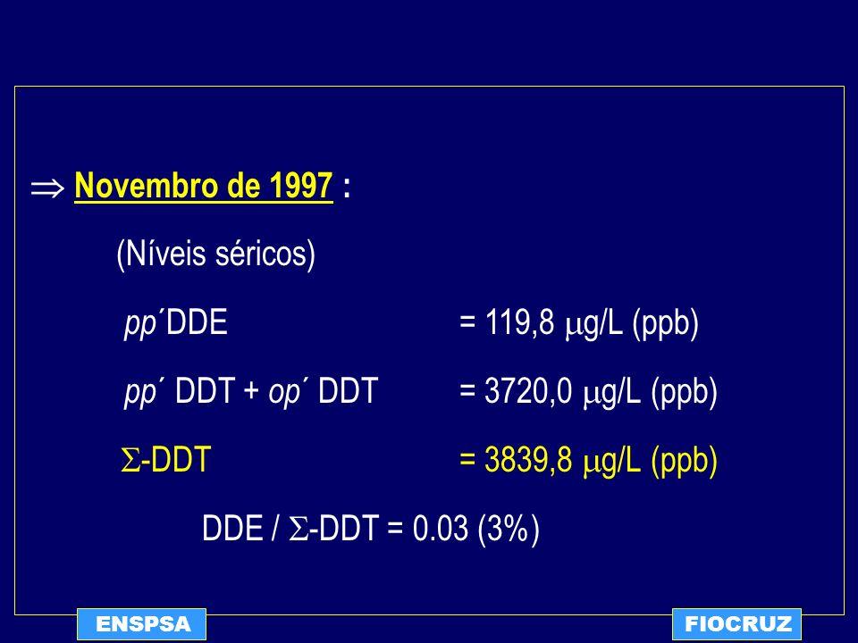 ENSPSAFIOCRUZ Novembro de 1997 : (Níveis séricos) pp ´DDE = 119,8 g/L (ppb) pp ´ DDT + op ´ DDT= 3720,0 g/L (ppb) -DDT = 3839,8 g/L (ppb) DDE / -DDT =