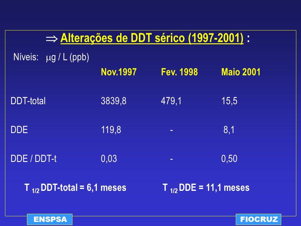 ENSPSAFIOCRUZ Alterações de DDT sérico (1997-2001) : Níveis: g / L (ppb) Nov.1997 Fev. 1998Maio 2001 DDT-total 3839,8 479,1 15,5 DDE 119,8 - 8,1 DDE /