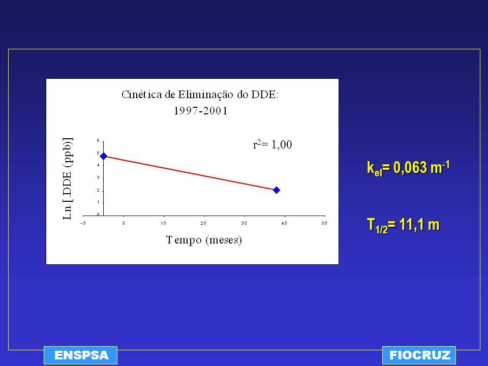 ENSPSAFIOCRUZ r 2 = 1,00 k el = 0,063 m -1 T 1/2 = 11,1 m