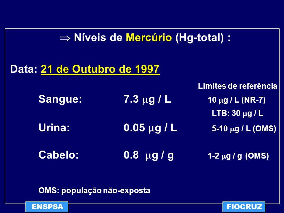 ENSPSAFIOCRUZ Níveis de Mercúrio (Hg-total) : Data: 21 de Outubro de 1997 Limites de referência Sangue: 7.3 g / L 10 g / L (NR-7) LTB: 30 g / L Urina: