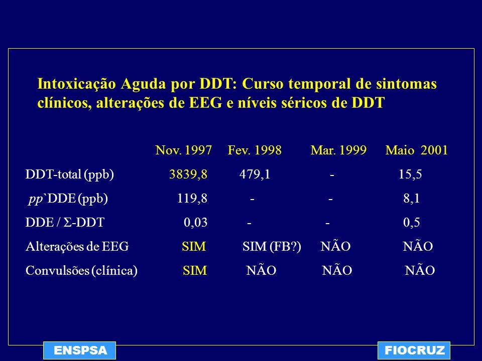 ENSPSAFIOCRUZ Nov. 1997 Fev. 1998 Mar. 1999 Maio 2001 DDT-total (ppb) 3839,8 479,1 - 15,5 pp`DDE (ppb) 119,8 - - 8,1 DDE / Σ-DDT 0,03 - - 0,5 Alteraçõ