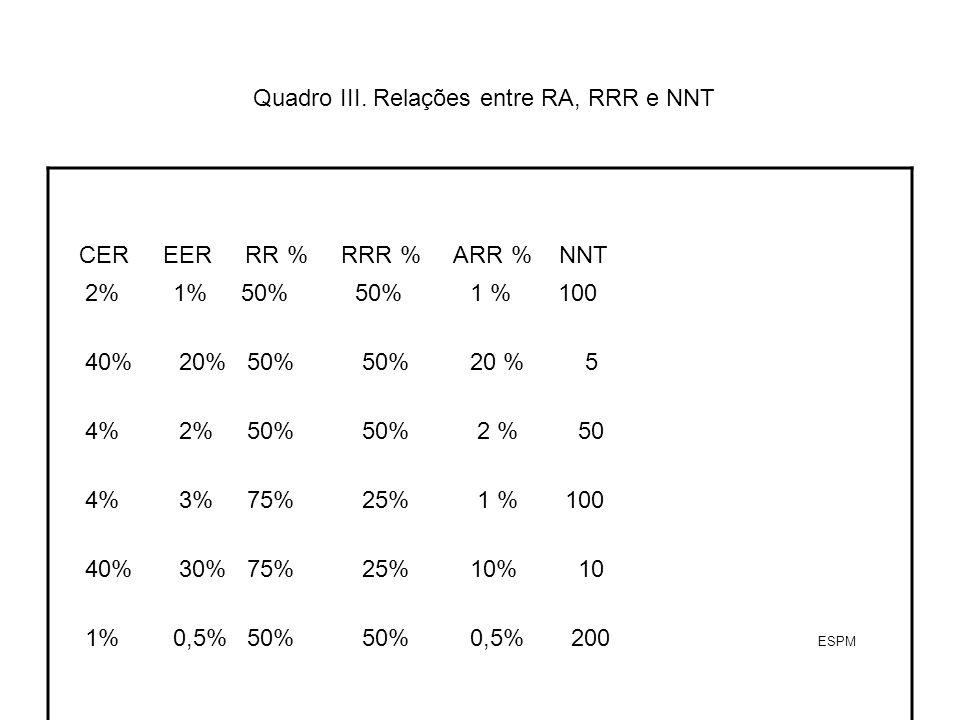 Quadro III. Relações entre RA, RRR e NNT CER EER RR % RRR % ARR % NNT 2% 1% 50% 50% 1 % 100 40% 20% 50% 50% 20 % 5 4% 2% 50% 50% 2 % 50 4% 3% 75% 25%