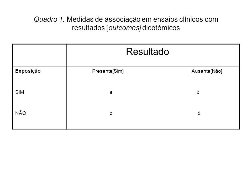 Quadro 1. Medidas de associação em ensaios clínicos com resultados [outcomes] dicotómicos Resultado Exposição SIM NÃO Presente[Sim] Ausente[Não] a b c