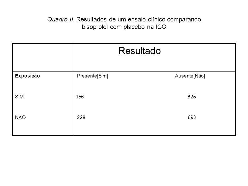 Quadro II. Resultados de um ensaio clínico comparando bisoprolol com placebo na ICC Resultado Exposição SIM NÃO Presente[Sim] Ausente[Não] 156 825 228