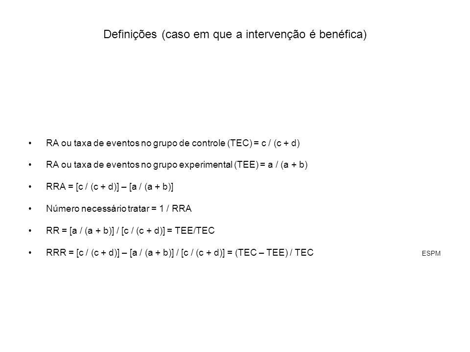 Definições (caso em que a intervenção é benéfica) RA ou taxa de eventos no grupo de controle (TEC) = c / (c + d) RA ou taxa de eventos no grupo experi