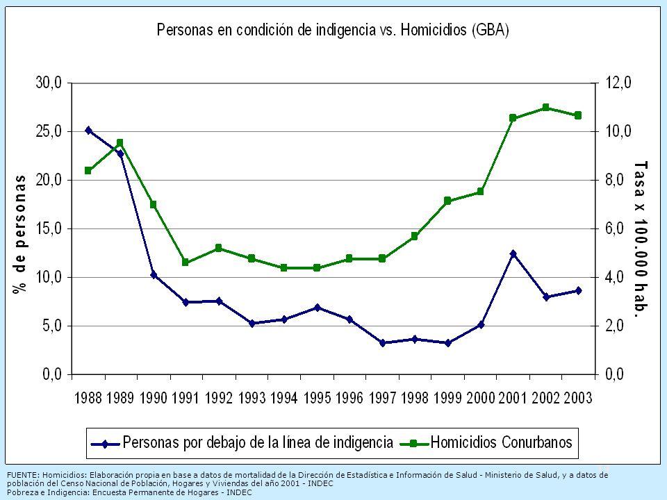 14 FUENTE: Homicidios: Elaboración propia en base a datos de mortalidad de la Dirección de Estadística e Información de Salud - Ministerio de Salud, y a datos de población del Censo Nacional de Población, Hogares y Viviendas del año 2001 - INDEC Pobreza e Indigencia: Encuesta Permanente de Hogares - INDEC