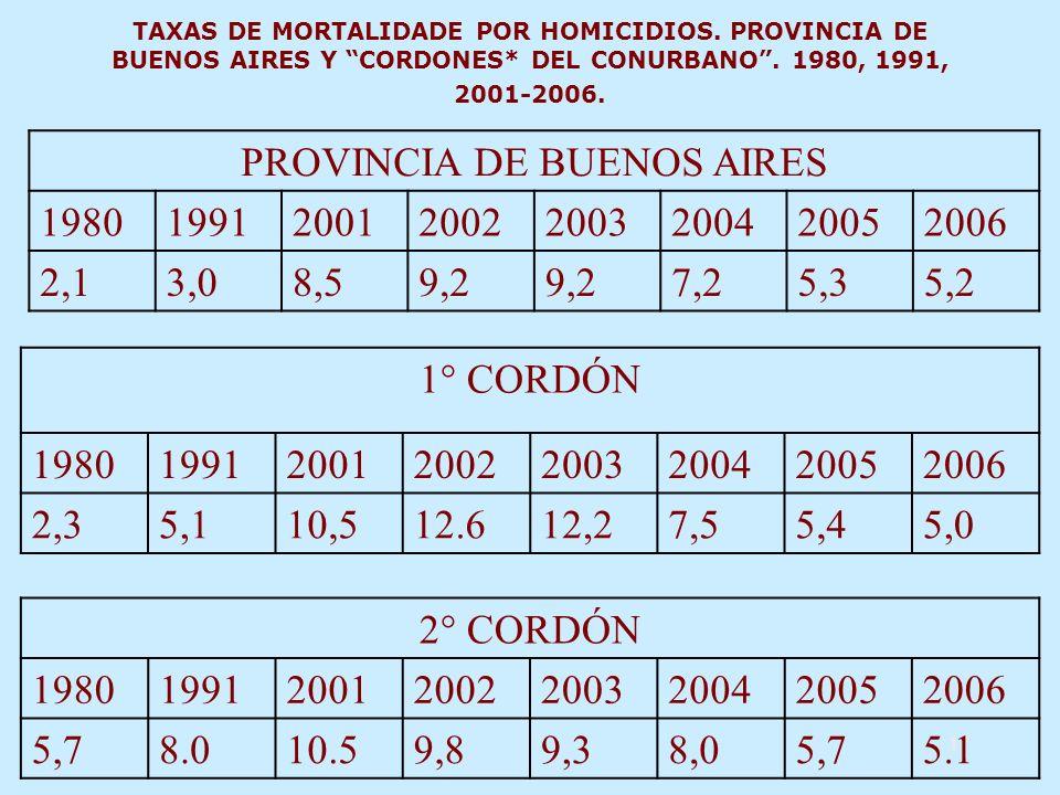 17 TAXAS DE MORTALIDADE POR HOMICIDIOS. PROVINCIA DE BUENOS AIRES Y CORDONES* DEL CONURBANO.