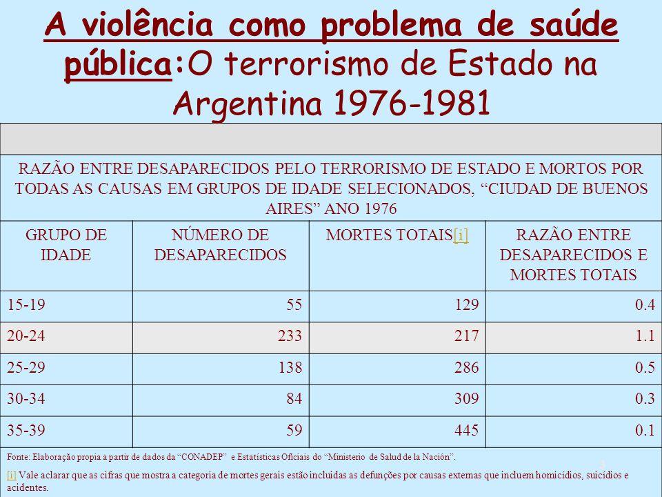 3 RAZÃO ENTRE DESAPARECIDOS PELO TERRORISMO DE ESTADO E MORTOS POR TODAS AS CAUSAS EM GRUPOS DE IDADE SELECIONADOS, CIUDAD DE BUENOS AIRES ANO 1976 GRUPO DE IDADE NÚMERO DE DESAPARECIDOS MORTES TOTAIS[i][i]RAZÃO ENTRE DESAPARECIDOS E MORTES TOTAIS 15-19551290.4 20-242332171.1 25-291382860.5 30-34843090.3 35-39594450.1 Fonte: Elaboração propia a partir de dados da CONADEP e Estatísticas Oficiais do Ministerio de Salud de la Nación.