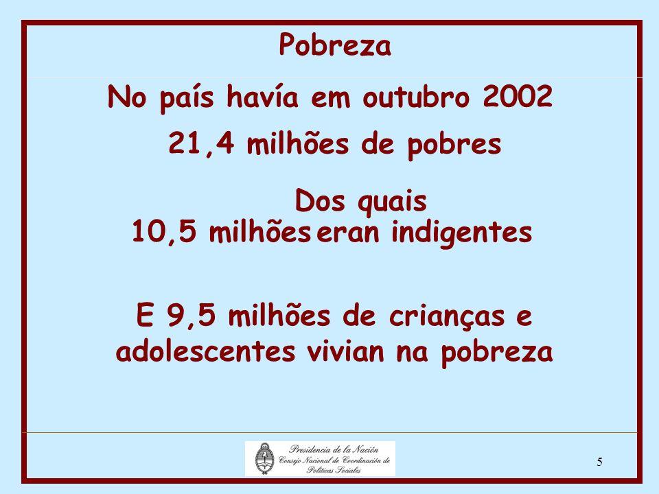 5 Dos quais 21,4 milhões de pobres No país havía em outubro 2002 10,5 milhões eran indigentes Pobreza E 9,5 milhões de crianças e adolescentes vivian na pobreza 5,4 milhões eram indigentes