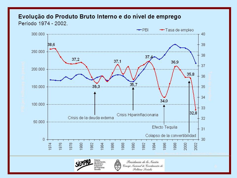 6 Evolução do Produto Bruto Interno e do nível de emprego Período 1974 - 2002.