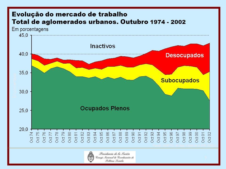 7 Evolução do mercado de trabalho Total de aglomerados urbanos.