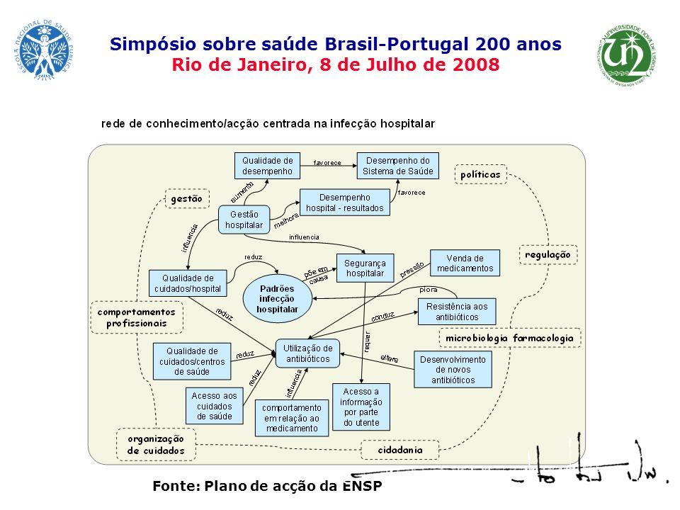 Fonte: Plano de acção da ENSP Simpósio sobre saúde Brasil-Portugal 200 anos Rio de Janeiro, 8 de Julho de 2008