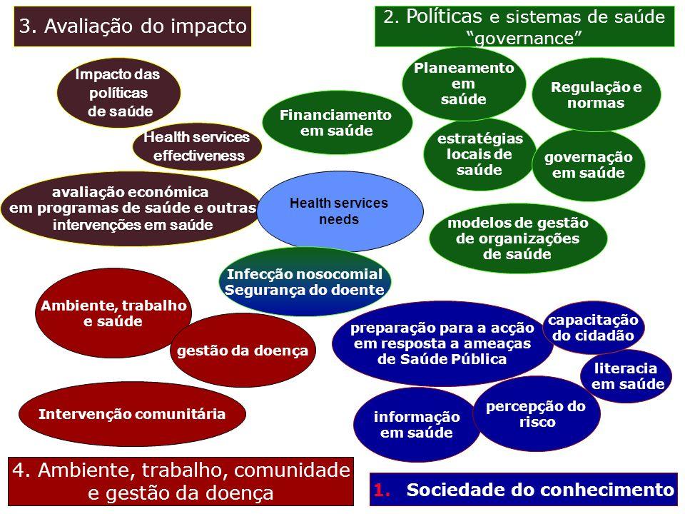 3. Avaliação do impacto 2. Políticas e sistemas de saúde governance 4. Ambiente, trabalho, comunidade e gestão da doença 1.Sociedade do conhecimento I
