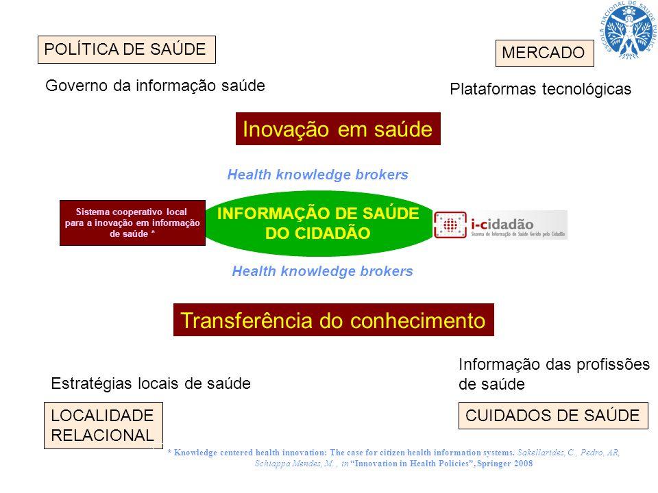 POLÍTICA DE SAÚDE LOCALIDADE RELACIONAL CUIDADOS DE SAÚDE MERCADO INFORMAÇÃO DE SAÚDE DO CIDADÃO Inovação em saúde Estratégias locais de saúde Informa