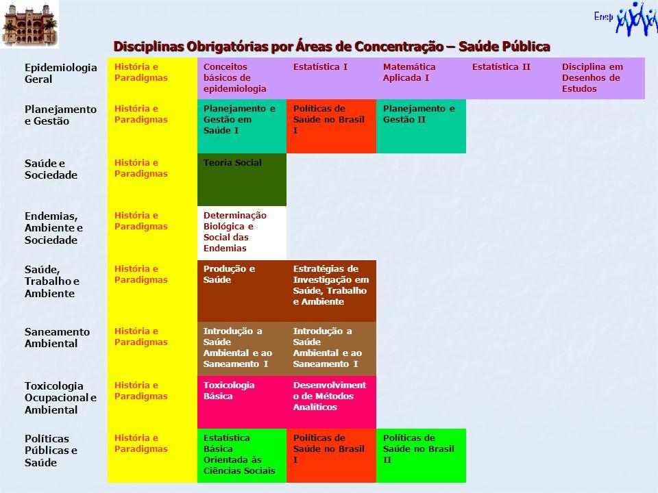 Disciplinas Obrigatórias por Áreas de Concentração – Saúde Pública Epidemiologia Geral História e Paradigmas Conceitos básicos de epidemiologia Estatí