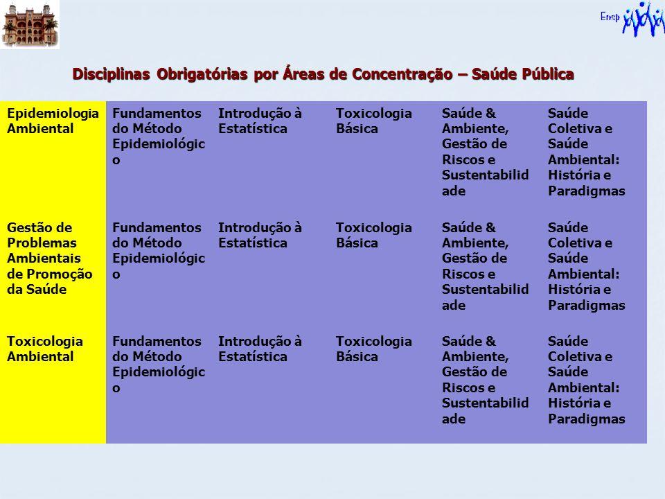 Disciplinas Obrigatórias por Áreas de Concentração – Saúde Pública Epidemiologia Ambiental Fundamentos do Método Epidemiológic o Introdução à Estatíst