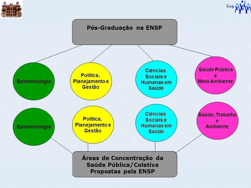 Pós-Graduação na ENSP Epidemiologia Política, Planejamento e Gestão Ciências Sociais e Humanas em Saúde Saúde Pública e Meio Ambiente Áreas de Concent