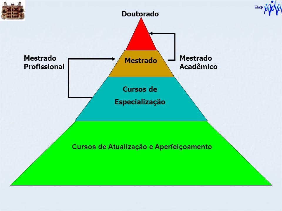 Cursos de Especialização Mestrado Doutorado Mestrado Acadêmico Mestrado Profissional Cursos de Atualização e Aperfeiçoamento