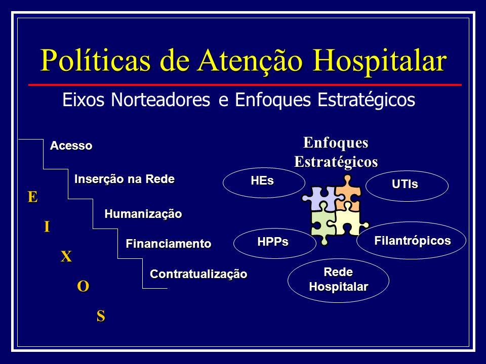 Enfoques Estratégicos HPPs HEs Filantrópicos UTIs Rede Hospitalar Políticas de Atenção Hospitalar Eixos Norteadores e Enfoques Estratégicos E O I X S Contratualização Inserção na Rede Financiamento HumanizaçãoAcesso
