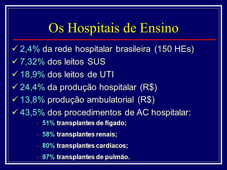 2,4% da rede hospitalar brasileira (150 HEs) 2,4% da rede hospitalar brasileira (150 HEs) 7,32% dos leitos SUS 7,32% dos leitos SUS 18,9% dos leitos de UTI 18,9% dos leitos de UTI 24,4% da produção hospitalar (R$) 24,4% da produção hospitalar (R$) 13,8% produção ambulatorial (R$) 13,8% produção ambulatorial (R$) 43,5% dos procedimentos de AC hospitalar: 43,5% dos procedimentos de AC hospitalar: Os Hospitais de Ensino 51% transplantes de fígado; 51% transplantes de fígado; 58% transplantes renais; 58% transplantes renais; 80% transplantes cardíacos; 80% transplantes cardíacos; 97% transplantes de pulmão.