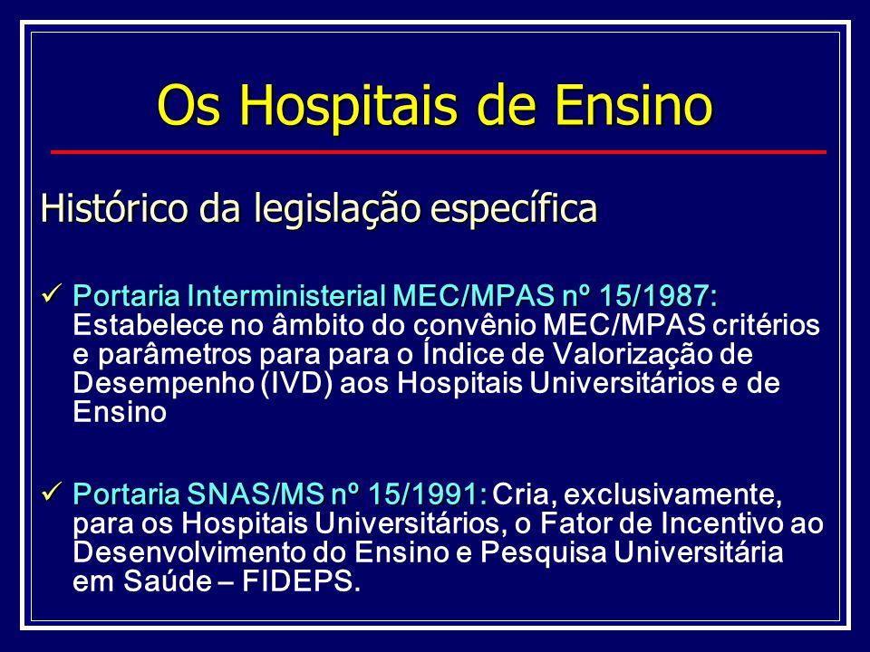 Os Hospitais de Ensino Histórico da legislação específica Portaria Interministerial MEC/MPAS nº 15/1987: Portaria Interministerial MEC/MPAS nº 15/1987: Estabelece no âmbito do convênio MEC/MPAS critérios e parâmetros para para o Índice de Valorização de Desempenho (IVD) aos Hospitais Universitários e de Ensino Portaria SNAS/MS nº 15/1991: Portaria SNAS/MS nº 15/1991: Cria, exclusivamente, para os Hospitais Universitários, o Fator de Incentivo ao Desenvolvimento do Ensino e Pesquisa Universitária em Saúde – FIDEPS.