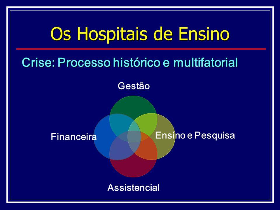 Crise: Processo histórico e multifatorial Gestão Ensino e Pesquisa Assistencial Financeira Os Hospitais de Ensino