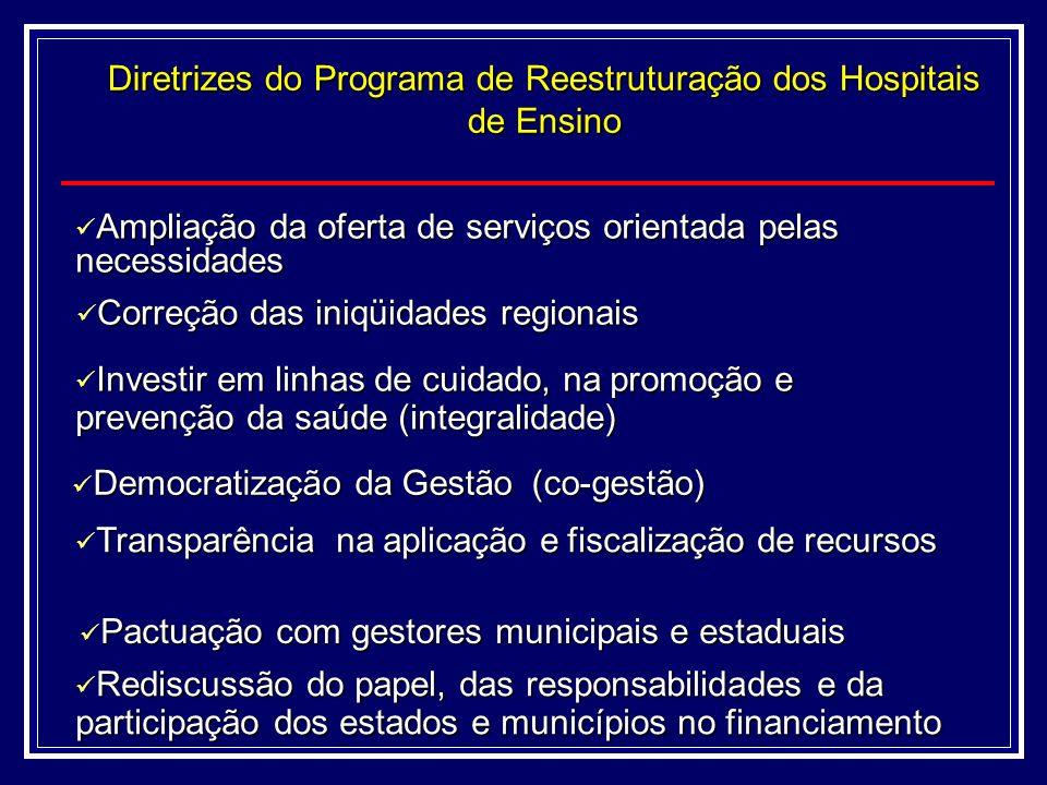 Diretrizes do Programa de Reestruturação dos Hospitais de Ensino Ampliação da oferta de serviços orientada pelas necessidades Ampliação da oferta de serviços orientada pelas necessidades Correçãodasiniqüidadesregionais Correção das iniqüidades regionais Investiremlinhasdecuidado,napromoçãoe prevençãodasaúde(integralidade) Investir em linhas de cuidado, na promoção e prevenção da saúde (integralidade) Rediscussão do papel, das responsabilidades e da Rediscussão do papel, das responsabilidades e da participação dos estados e municípios no financiamento DemocratizaçãodaGestão(co-gestão) Democratização da Gestão (co-gestão) Transparêncianaaplicaçãoefiscalizaçãoderecursos Transparência na aplicação e fiscalização de recursos Pactuação com gestores municipais e estaduais Pactuação com gestores municipais e estaduais