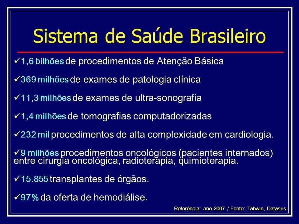 Sistema de Saúde Brasileiro 1,6 bilhões de procedimentos de Atenção Básica 369 milhões de exames de patologia clínica 11,3 milhões de exames de ultra-sonografia 1,4 milhões de tomografias computadorizadas 232 mil procedimentos de alta complexidade em cardiologia.