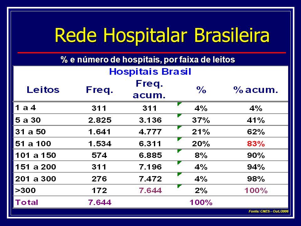 Rede Hospitalar Brasileira % e número de hospitais, por faixa de leitos Fonte: CNES – Out./2006