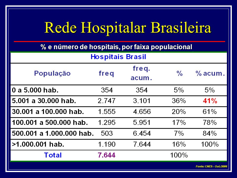Rede Hospitalar Brasileira % e número de hospitais, por faixa populacional Fonte: CNES – Out./2006