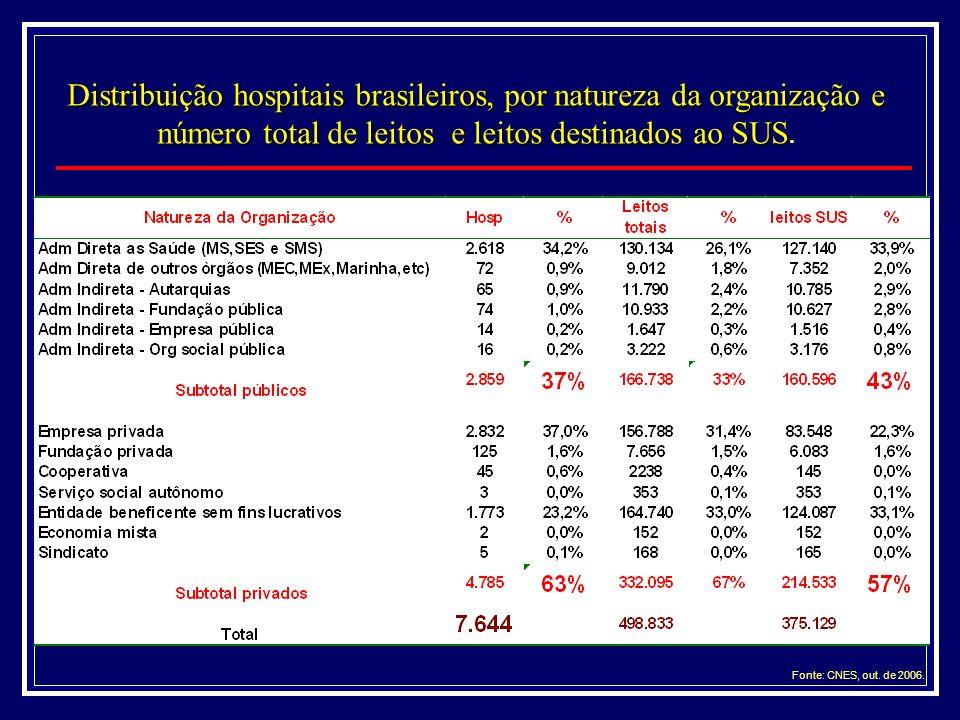 Distribuição hospitais brasileiros, por natureza da organização e número total de leitos e leitos destinados ao SUS Distribuição hospitais brasileiros, por natureza da organização e número total de leitos e leitos destinados ao SUS.