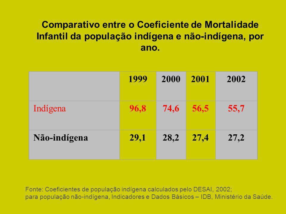 Comparativo entre o Coeficiente de Mortalidade Infantil da população indígena e não-indígena, por ano. Fonte: Coeficientes de população indígena calcu