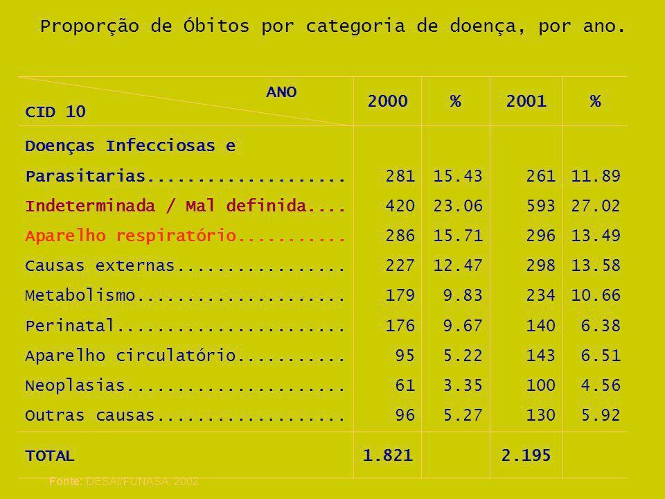 Proporção de Óbitos por categoria de doença, por ano. ANO CID 10 2000%2001% Doenças Infecciosas e Parasitarias.................... Indeterminada / Mal