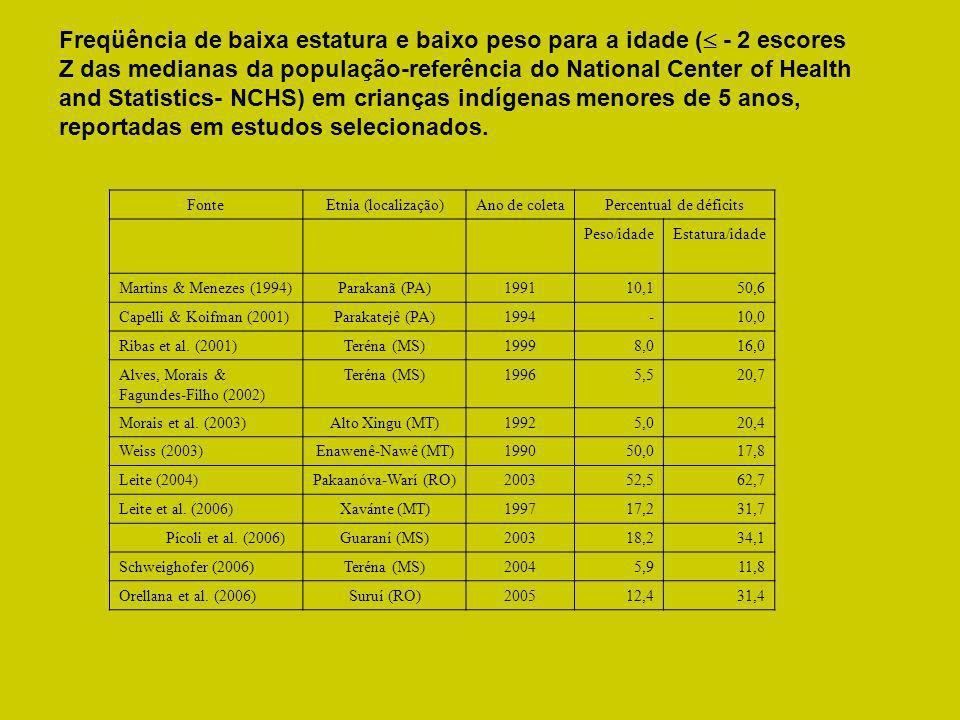 FonteEtnia (localização)Ano de coletaPercentual de déficits Peso/idadeEstatura/idade Martins & Menezes (1994)Parakanã (PA)199110,150,6 Capelli & Koifm