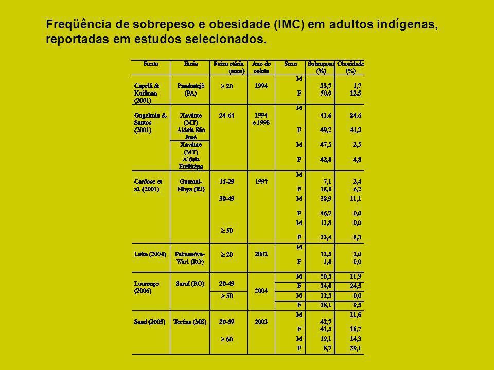 Freqüência de sobrepeso e obesidade (IMC) em adultos indígenas, reportadas em estudos selecionados.