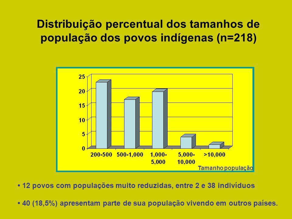 Distribuição percentual dos tamanhos de população dos povos indígenas (n=218) 12 povos com populações muito reduzidas, entre 2 e 38 indivíduos 40 (18,