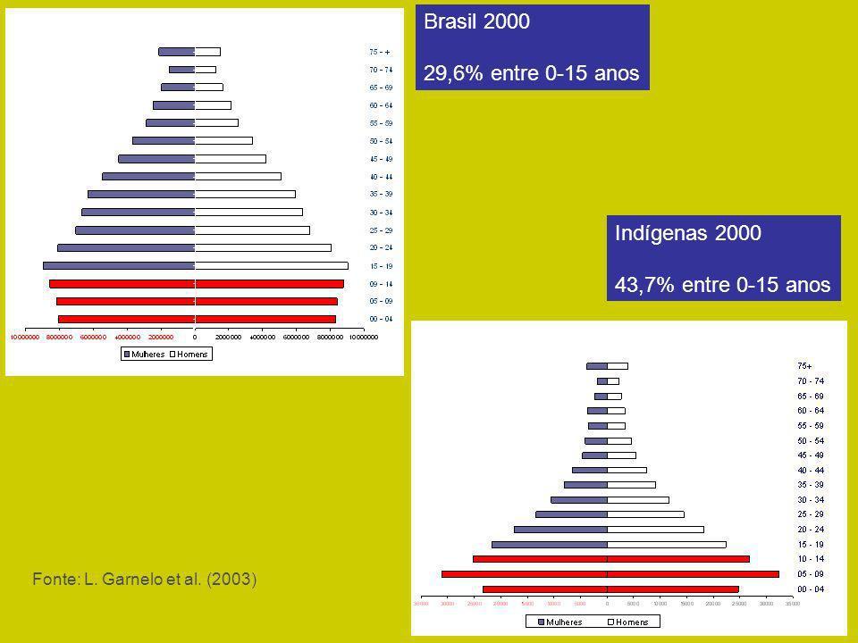 Brasil 2000 29,6% entre 0-15 anos Indígenas 2000 43,7% entre 0-15 anos Fonte: L. Garnelo et al. (2003)