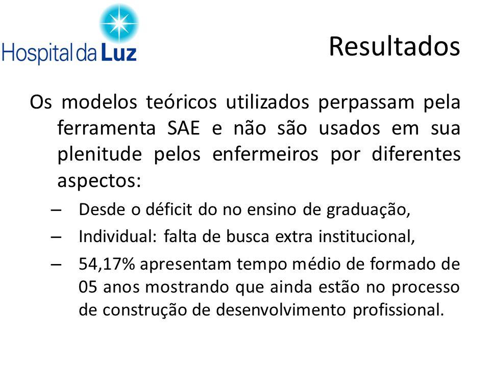 Resultados Os modelos teóricos utilizados perpassam pela ferramenta SAE e não são usados em sua plenitude pelos enfermeiros por diferentes aspectos: –