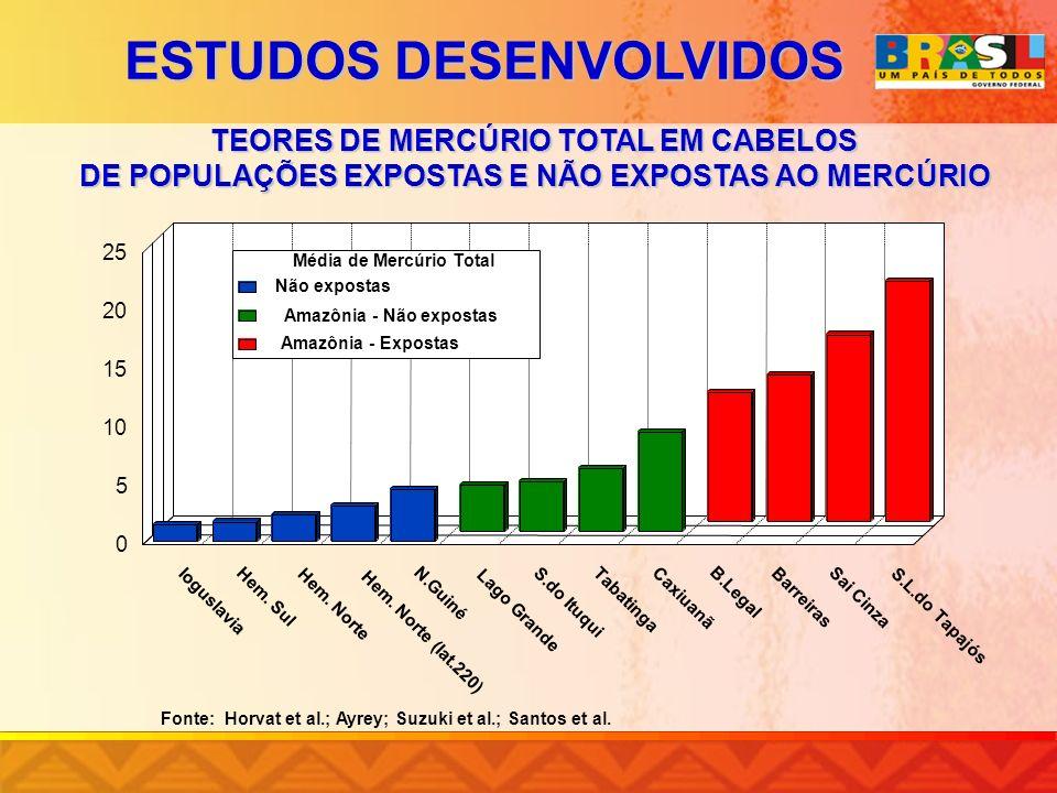 TEORES DE MERCÚRIO TOTAL EM CABELOS DE POPULAÇÕES EXPOSTAS E NÃO EXPOSTAS AO MERCÚRIO DE POPULAÇÕES EXPOSTAS E NÃO EXPOSTAS AO MERCÚRIO ESTUDOS DESENV