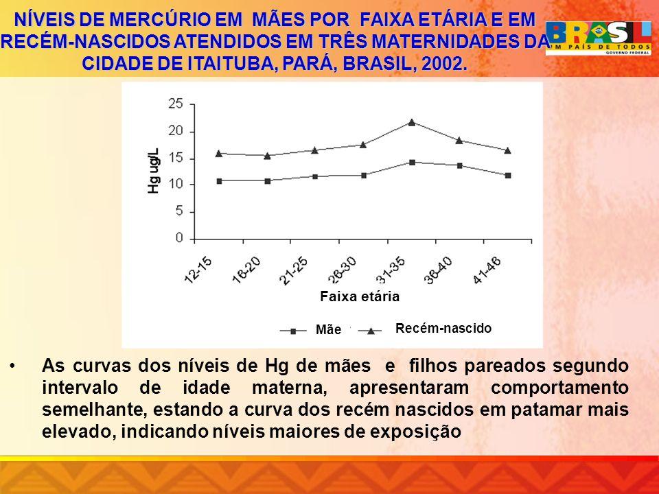 NÍVEIS DE MERCÚRIO EM MÃES POR FAIXA ETÁRIA E EM RECÉM-NASCIDOS ATENDIDOS EM TRÊS MATERNIDADES DA CIDADE DE ITAITUBA, PARÁ, BRASIL, 2002. As curvas do