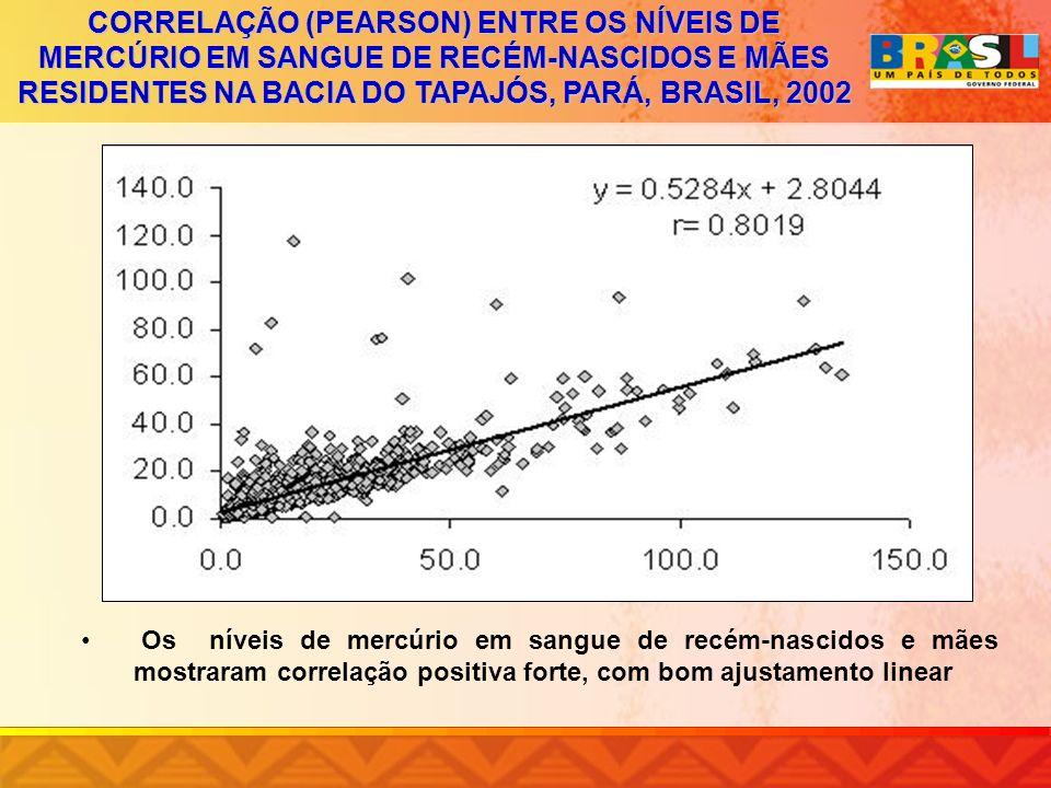 CORRELAÇÃO (PEARSON) ENTRE OS NÍVEIS DE MERCÚRIO EM SANGUE DE RECÉM-NASCIDOS E MÃES RESIDENTES NA BACIA DO TAPAJÓS, PARÁ, BRASIL, 2002 Os níveis de me