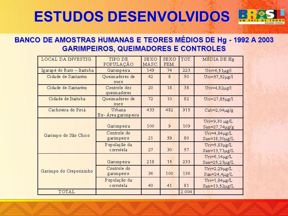 BANCO DE AMOSTRAS HUMANAS E TEORES MÉDIOS DE Hg - 1992 A 2003 GARIMPEIROS, QUEIMADORES E CONTROLES ESTUDOS DESENVOLVIDOS
