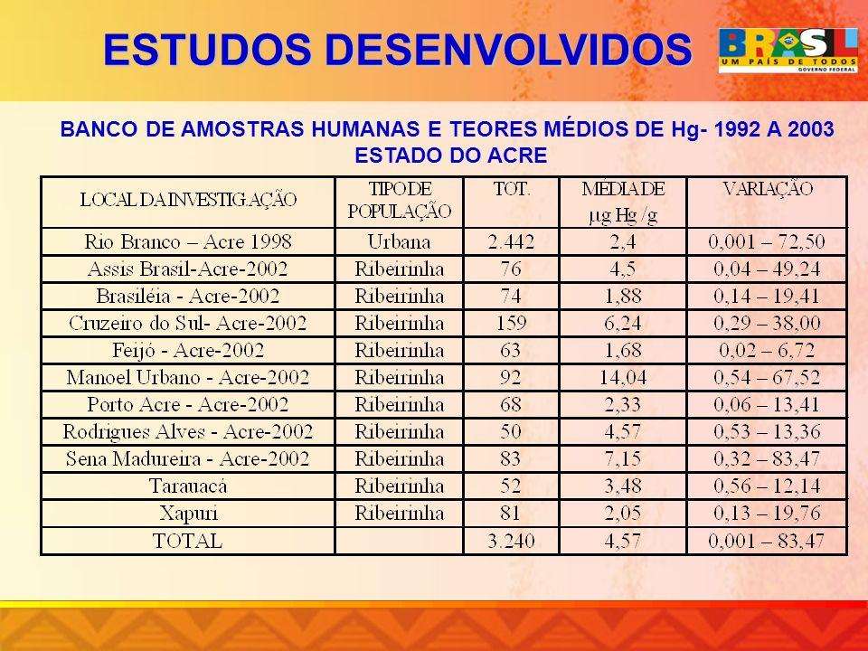 BANCO DE AMOSTRAS HUMANAS E TEORES MÉDIOS DE Hg- 1992 A 2003 ESTADO DO ACRE