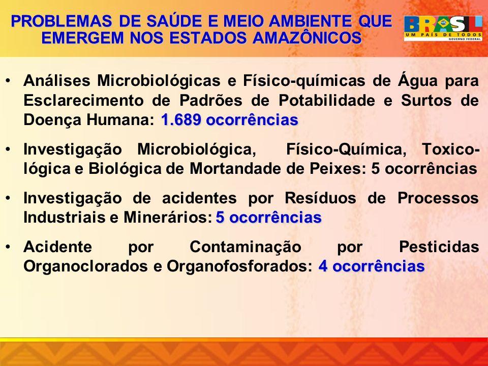 PROBLEMAS DE SAÚDE E MEIO AMBIENTE QUE EMERGEM NOS ESTADOS AMAZÔNICOS 1.689 ocorrênciasAnálises Microbiológicas e Físico-químicas de Água para Esclare